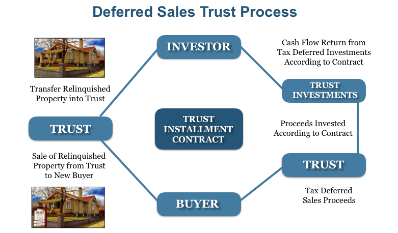 Deferred Sales Trust Process.png