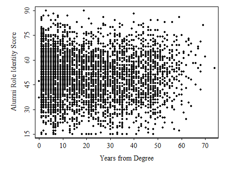 Alumni Role Identity and Years from Degree.png