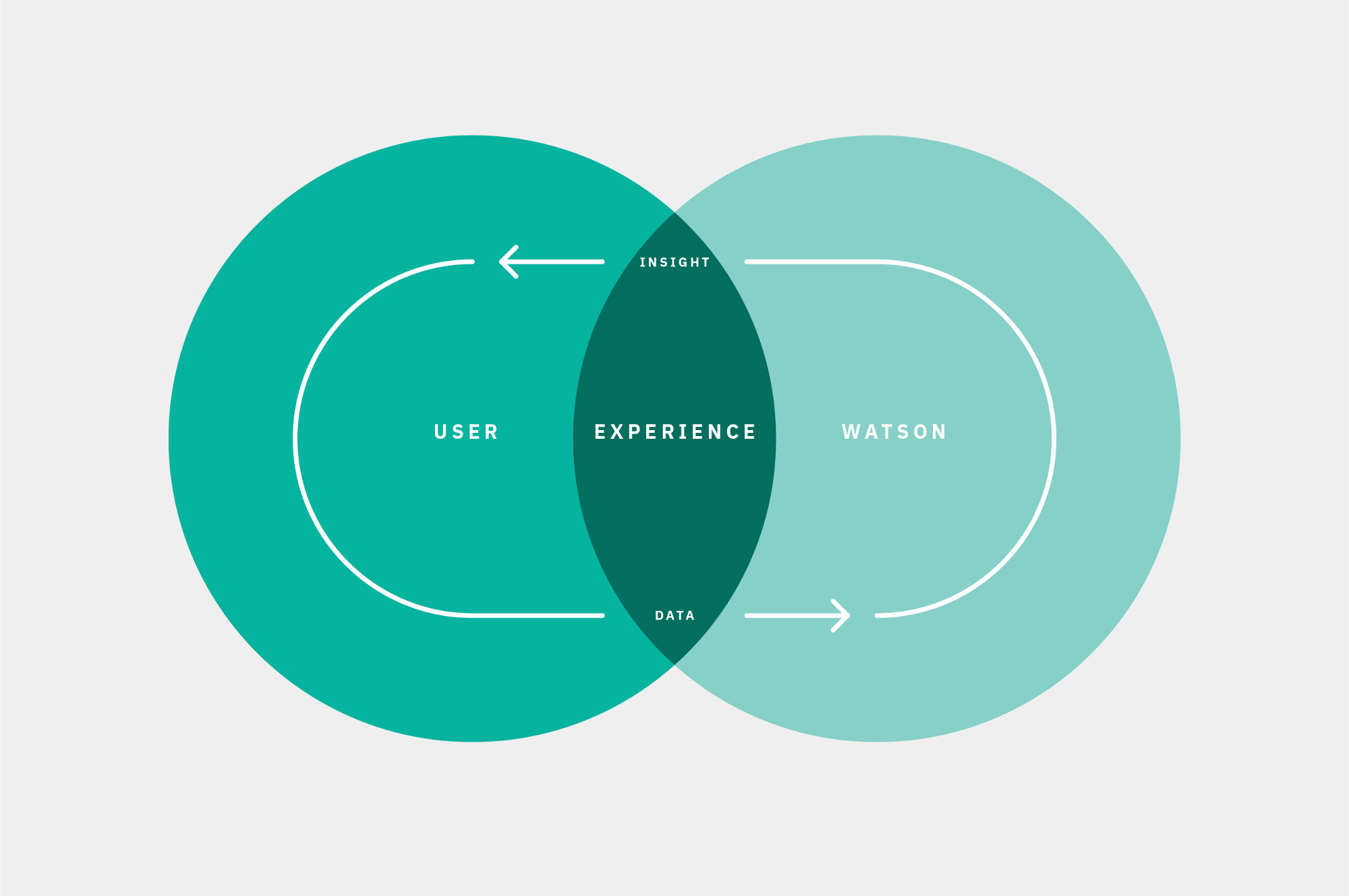 The difference when designing with Watson is to facilitate collaboration—not interactions.