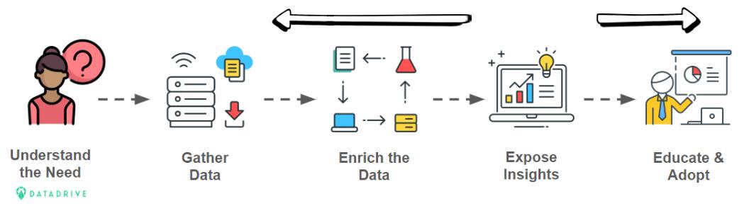 DataDrive Gartner Pipeline.png