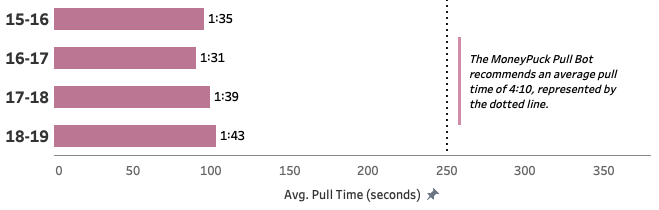 Average goalie pull time when down by one goal