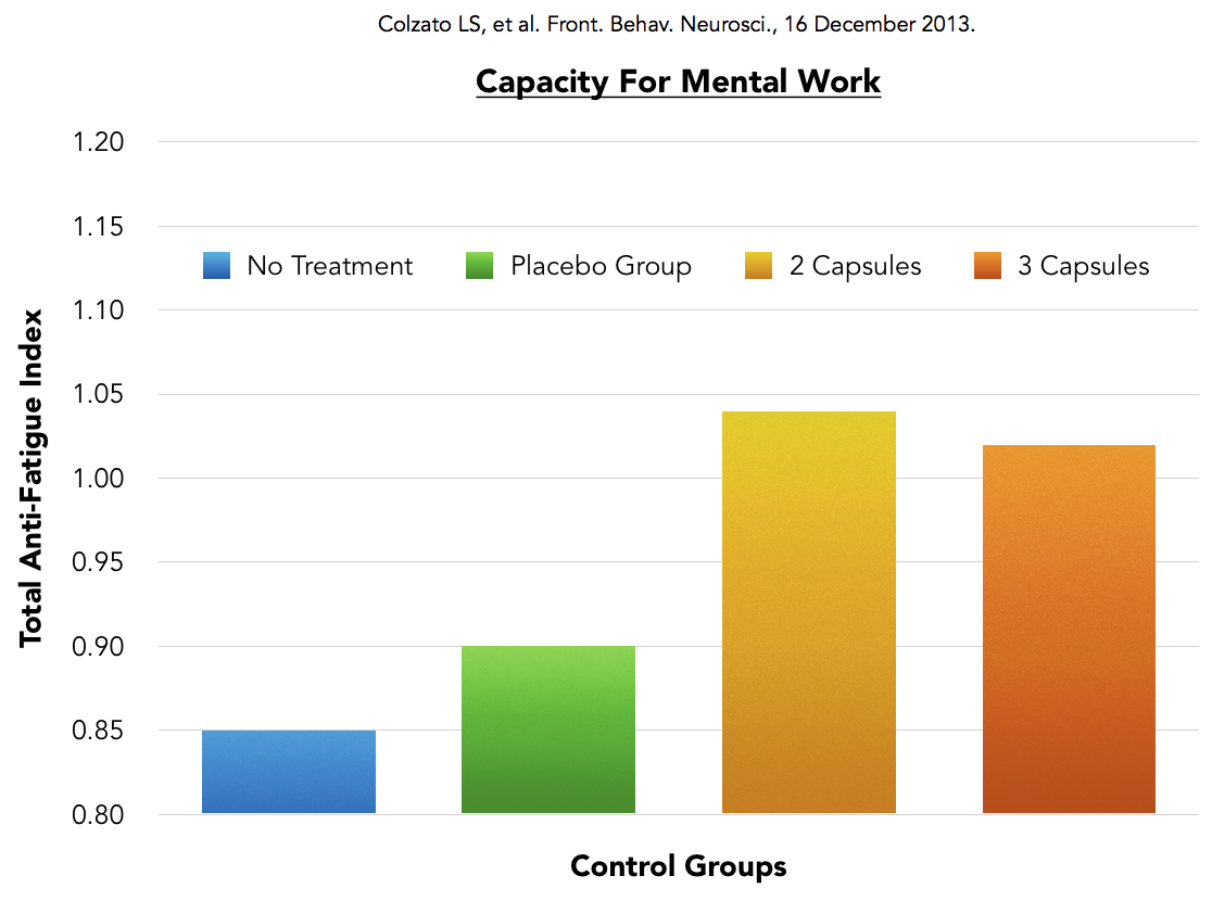 Nootropic clinical trial for Mental Performance by Earthly Biotics