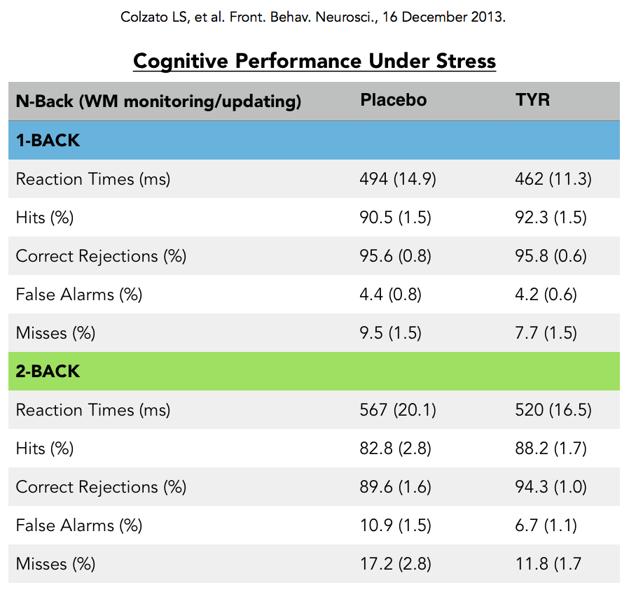 Brain Performance Nootropic chart for clinical trial by Earthly Biotics