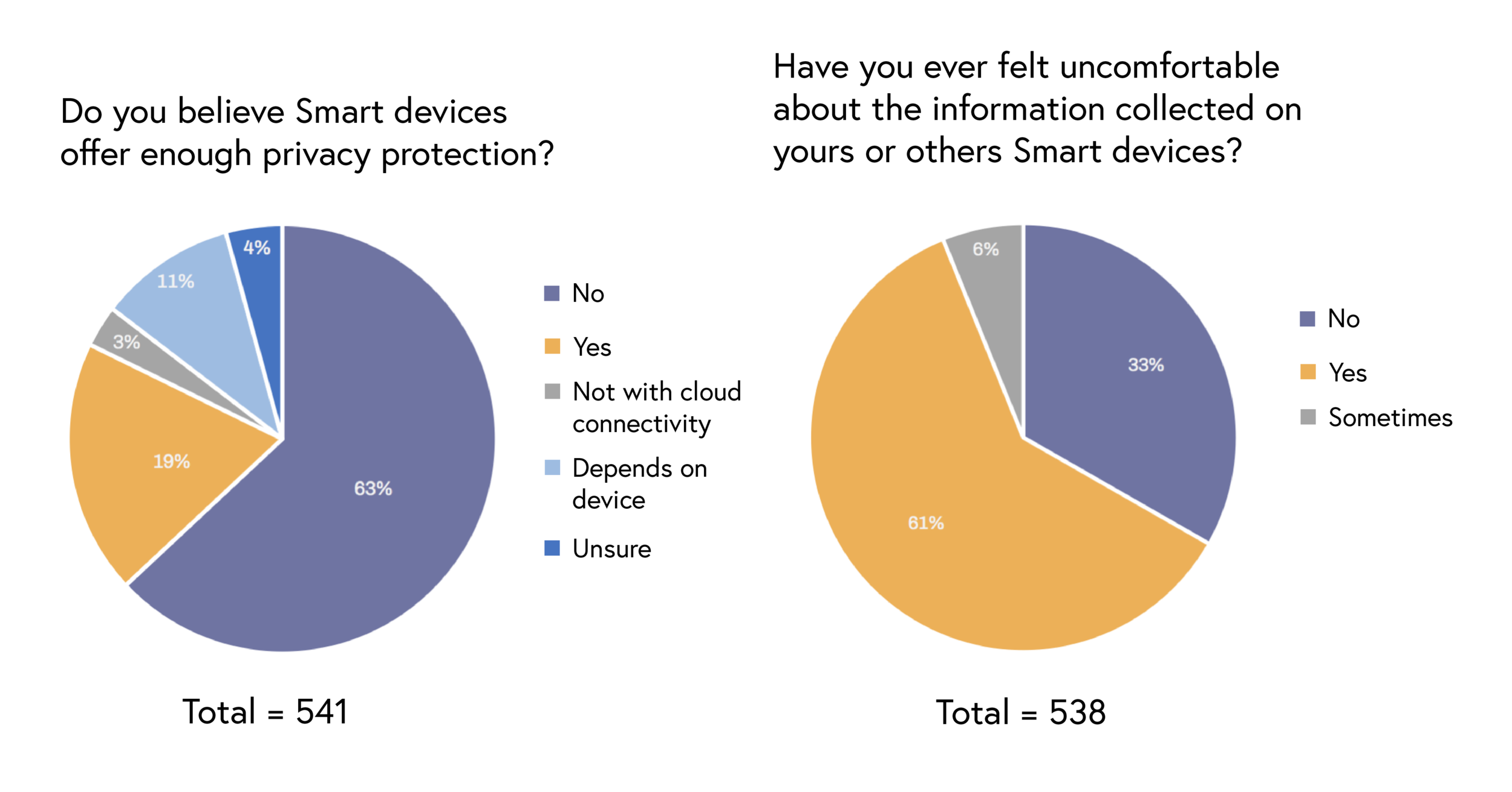 17% of  Yes  answers included a conditional (e.g.: Devices are secure if you know how to use them properly).  Not with cloud connectivity : anything connected to the cloud is not secure. There were instances of users who set up entire offline home automation networks to avoid the cloud.