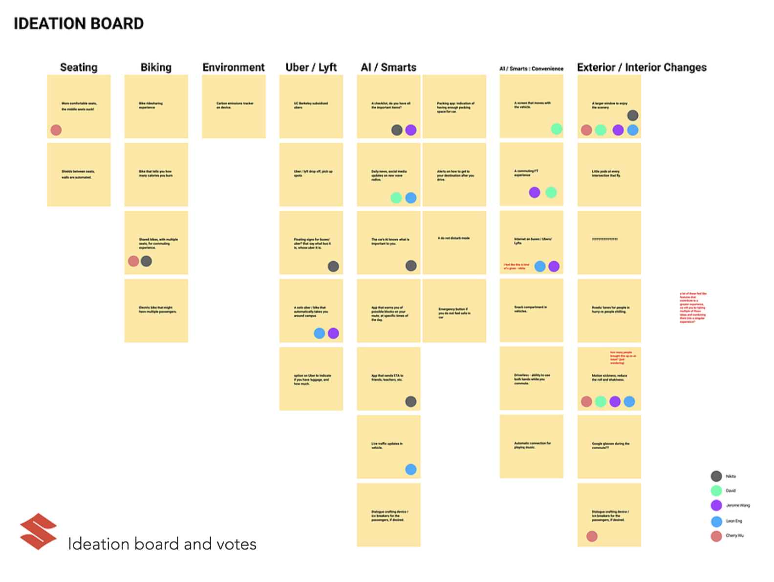 ideation & dot voting