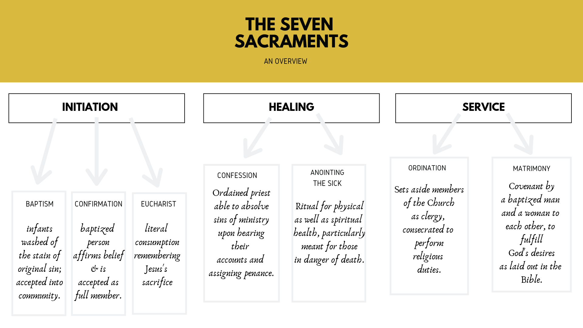 Copy of sacramental theology (3).png