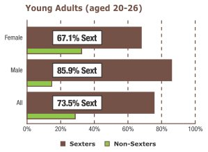 Among young adults, 67.1% of females sexted and 85.9% of males sexted.