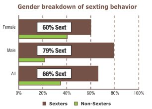 In terms of gender, out of the 225 women, 135 (60%) reported having have been involved in sexting. Out of the 92 men, 73 (79%) reported have been involved in sexting.