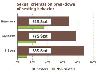 sexting-sexual-orientation.jpg