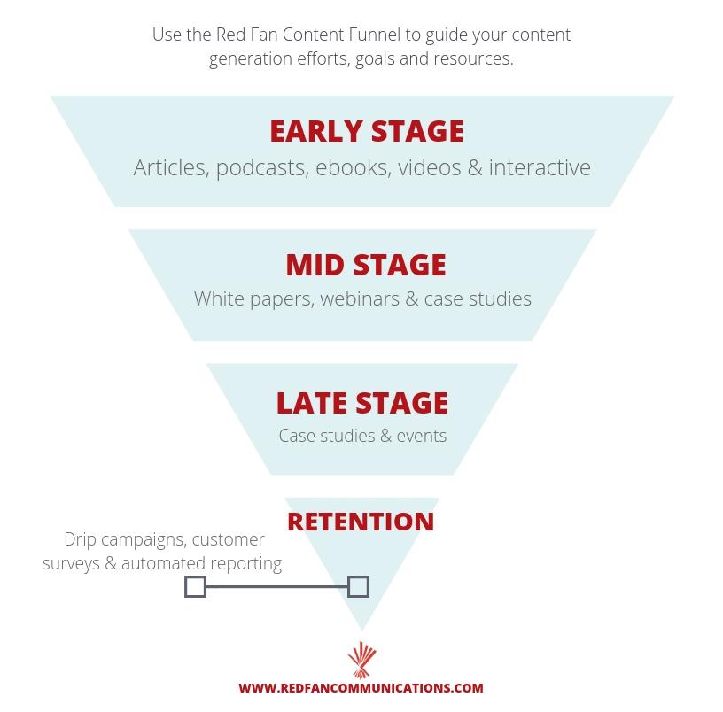 Red Fan Content Funnel.jpg