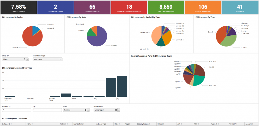 crowdstrike_Discover-for-AWS-Dashboard-1024x498.png