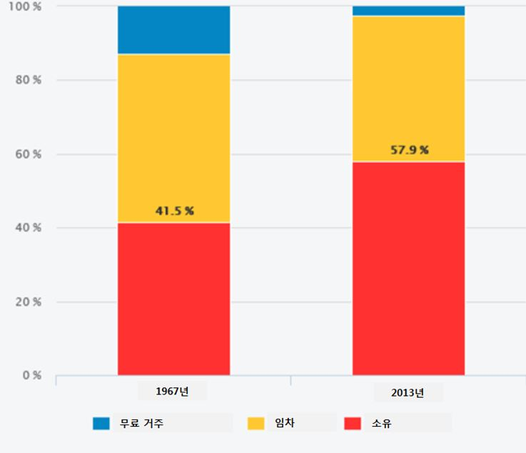 자료: 국립경제통계연구소(INSEE), 국립인구통계연구소(INED)