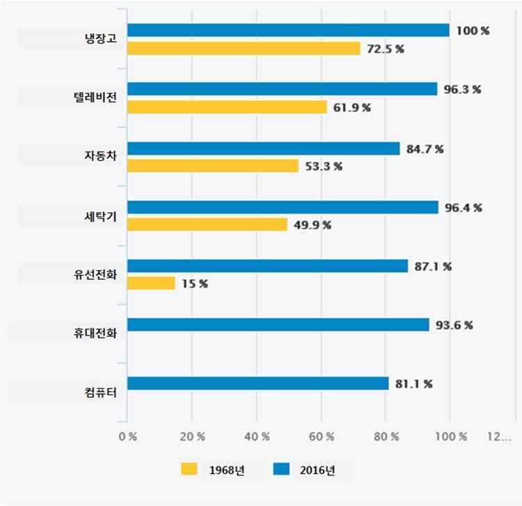 자료: 국립경제통계연구소(INSEE), 국립경제통계연구소 기록보관