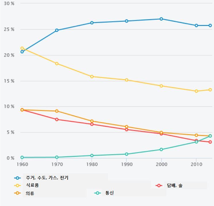 자료: 지속가능발전부, 국립경제통계연구소(INSEE)
