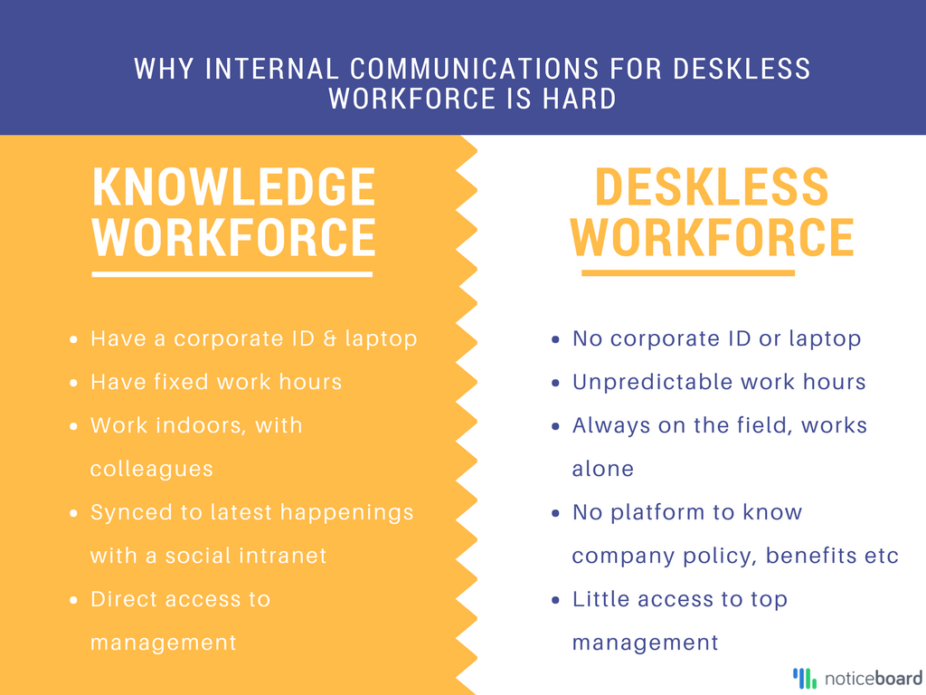 Internal comms for deskless workers does not follow traditional rules of management.