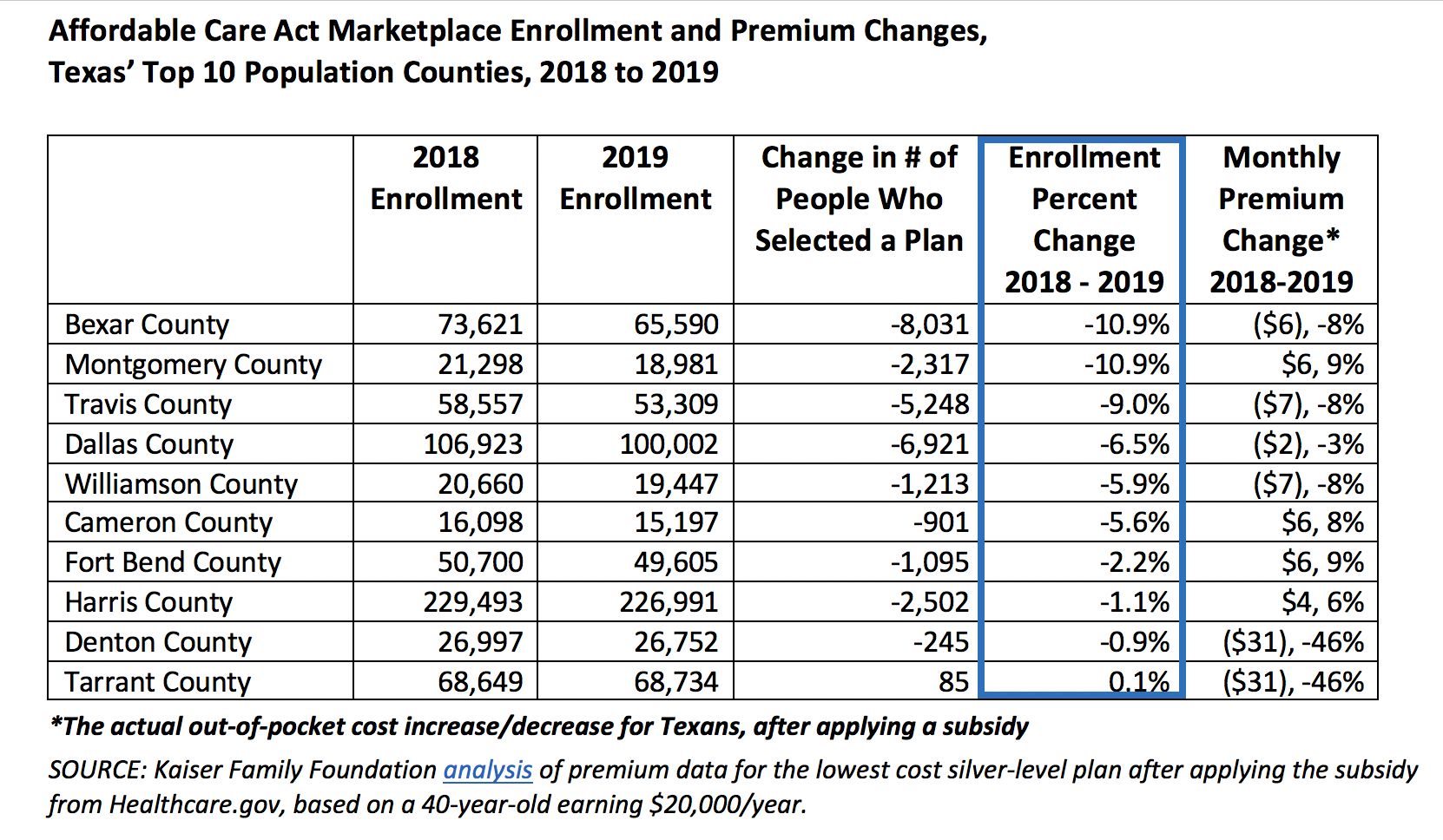 SOURCE: Kaiser Family Foundation    analysis    of premium data for the lowest cost silver-level plan after applying the subsidy from Healthcare.gov, based on a 40-year-old earning $20,000/year.