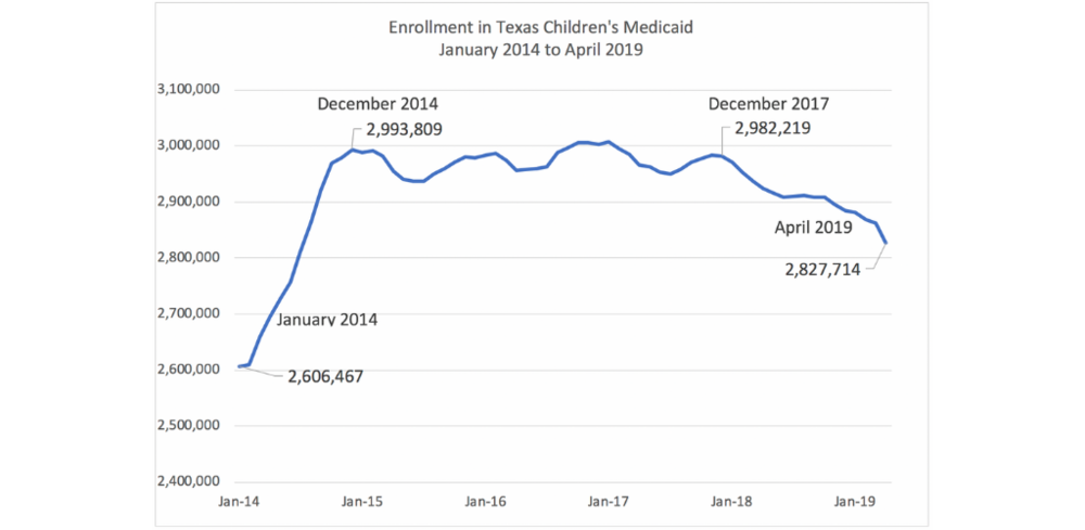 Figure 1:  Medicaid and CHIP Monthly Enrollment by Risk Group : CPPP analysis of Texas HHSC data accessed August 5, 2019.