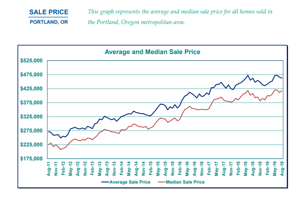 sales price graph aug 19.png