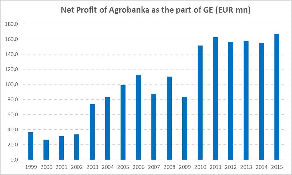 agrobanka graph.png