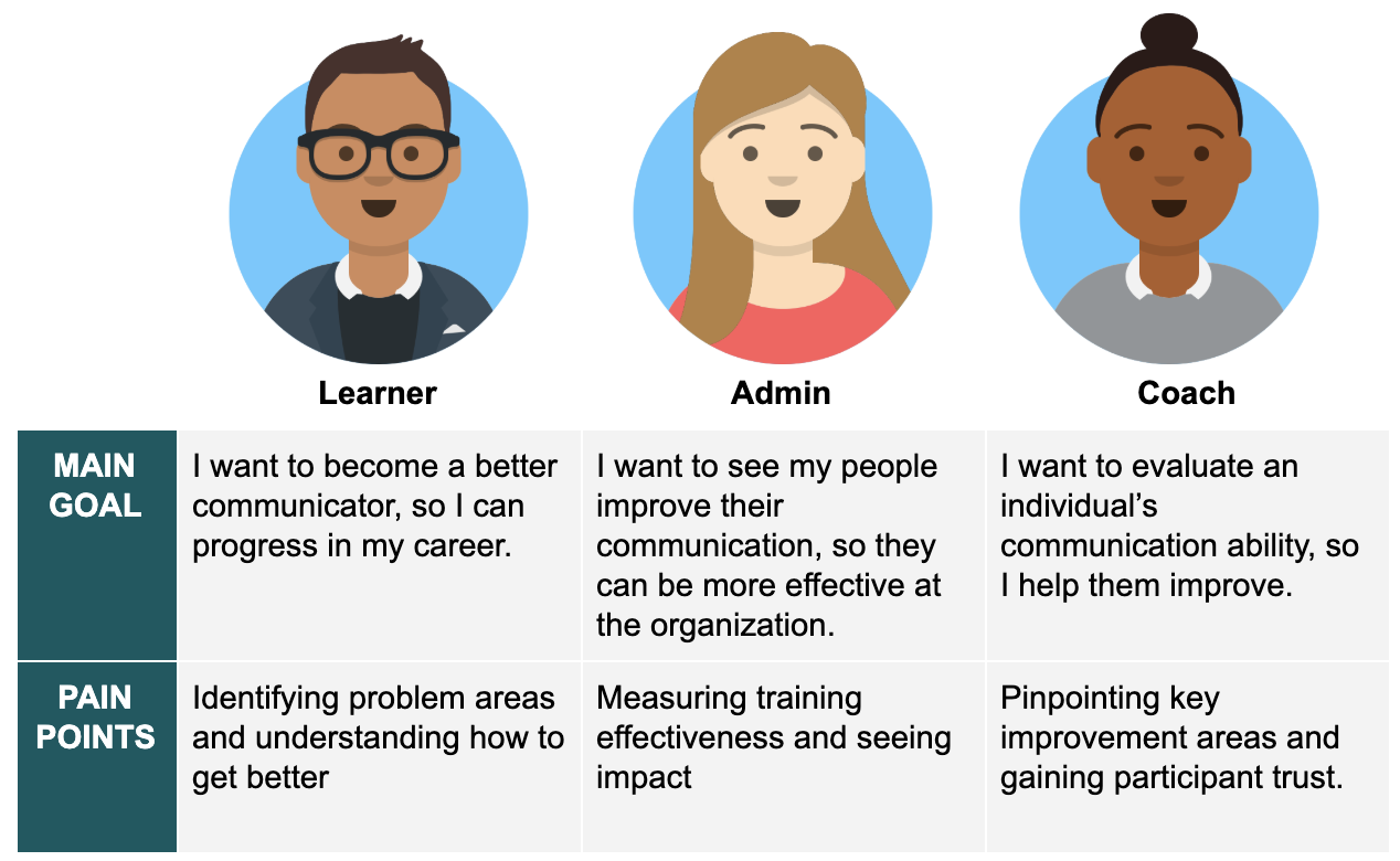 I worked with my product manager to come up with a list of key job-to-be-done and main pain points felt by our three main user types: learners, administrators, and coaches.