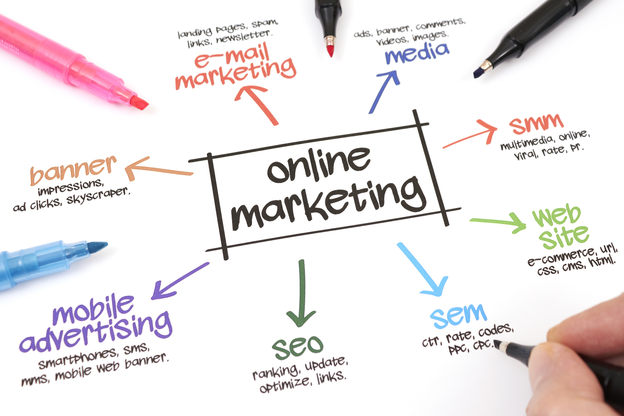 Digital Marketing Strategy - Dynamically develop new strategies based on our data & insights to help adapt to your expanding distribution, budget and overall brand growth.