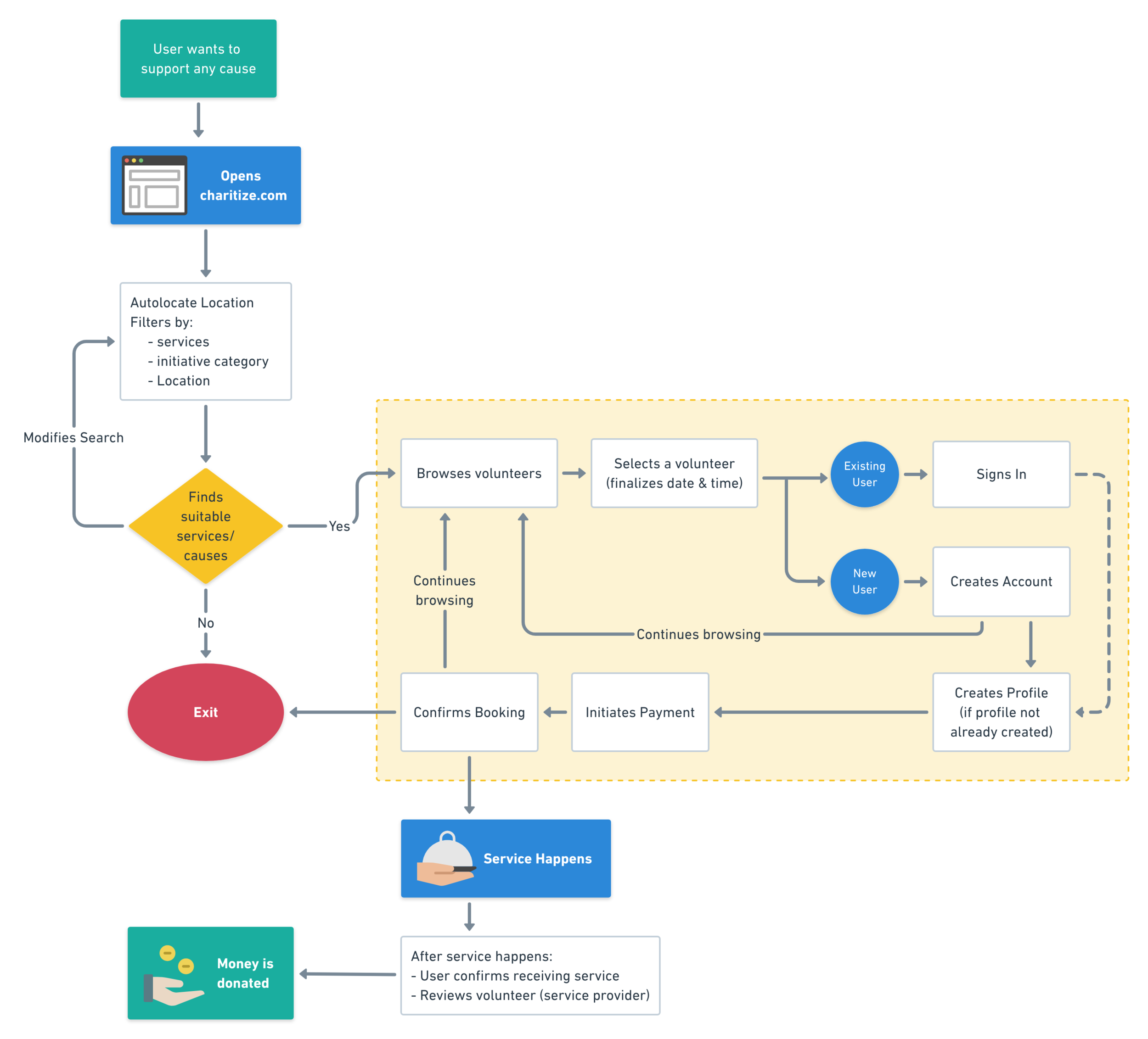Charitize Buyer Flow@2x (3).png