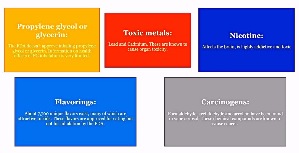 Health Impacts from