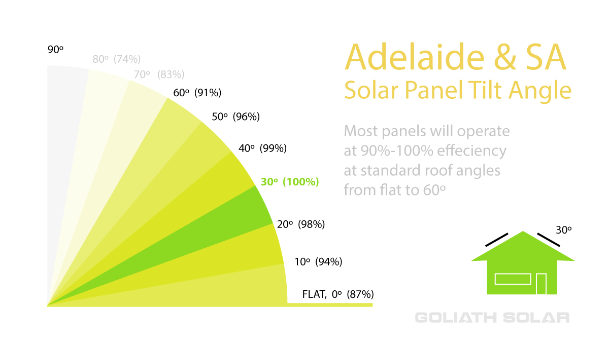 2_goliath-solar_solar-panel-tilt-chart-for-adelaide.png
