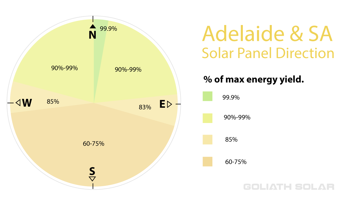 The above compass image shows the optimum solar panel orientation for Adelaide and South Australia. It highlights the fact that solar panels will work in all directions, including south with differing energy yields.