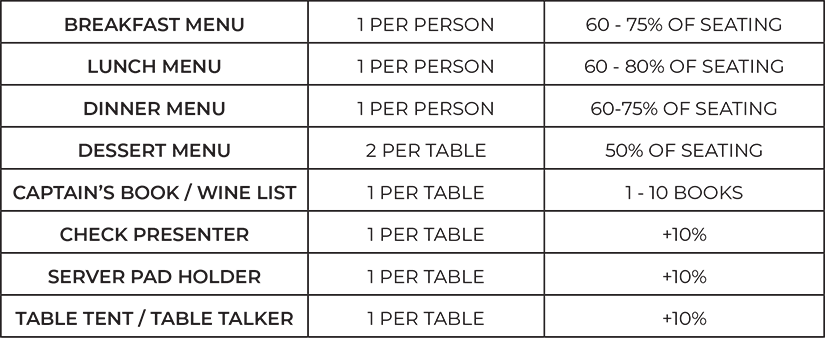Covers Per Table Chart.png