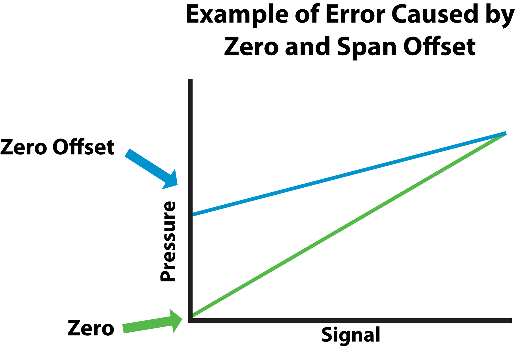 Example of Error caused by Zero and Span Offset