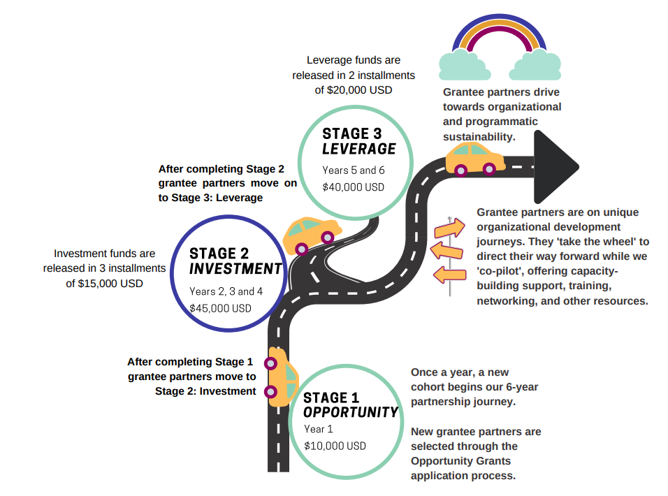 A road-map of our new grantmaking strategy!