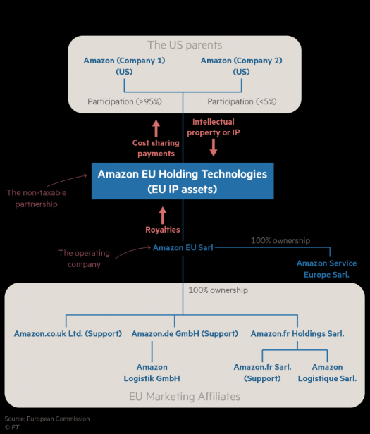 Amazon's corporate structure within the EU. As discussed in the text, €4 billion of tax shielded royalties were shifted around it's structure to to reduced it's taxable profits from €4 billion to €10 million. This has resulted in legal cases from the IRS and EU, in order to bring this back into the tax net. Source: European Commission