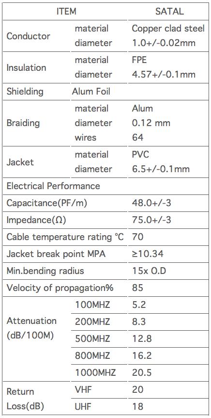 Samson - Satellite cable (RG6) black.png