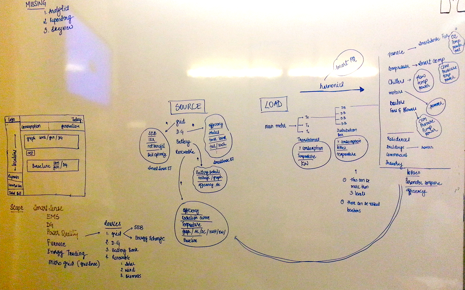 One of my first ideation sessions with the founders of Ecolibrium, detailing the product and its components
