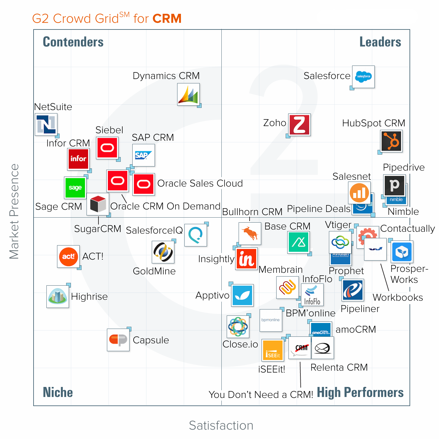 G2 Crowd, https://www.g2crowd.com/categories/crm