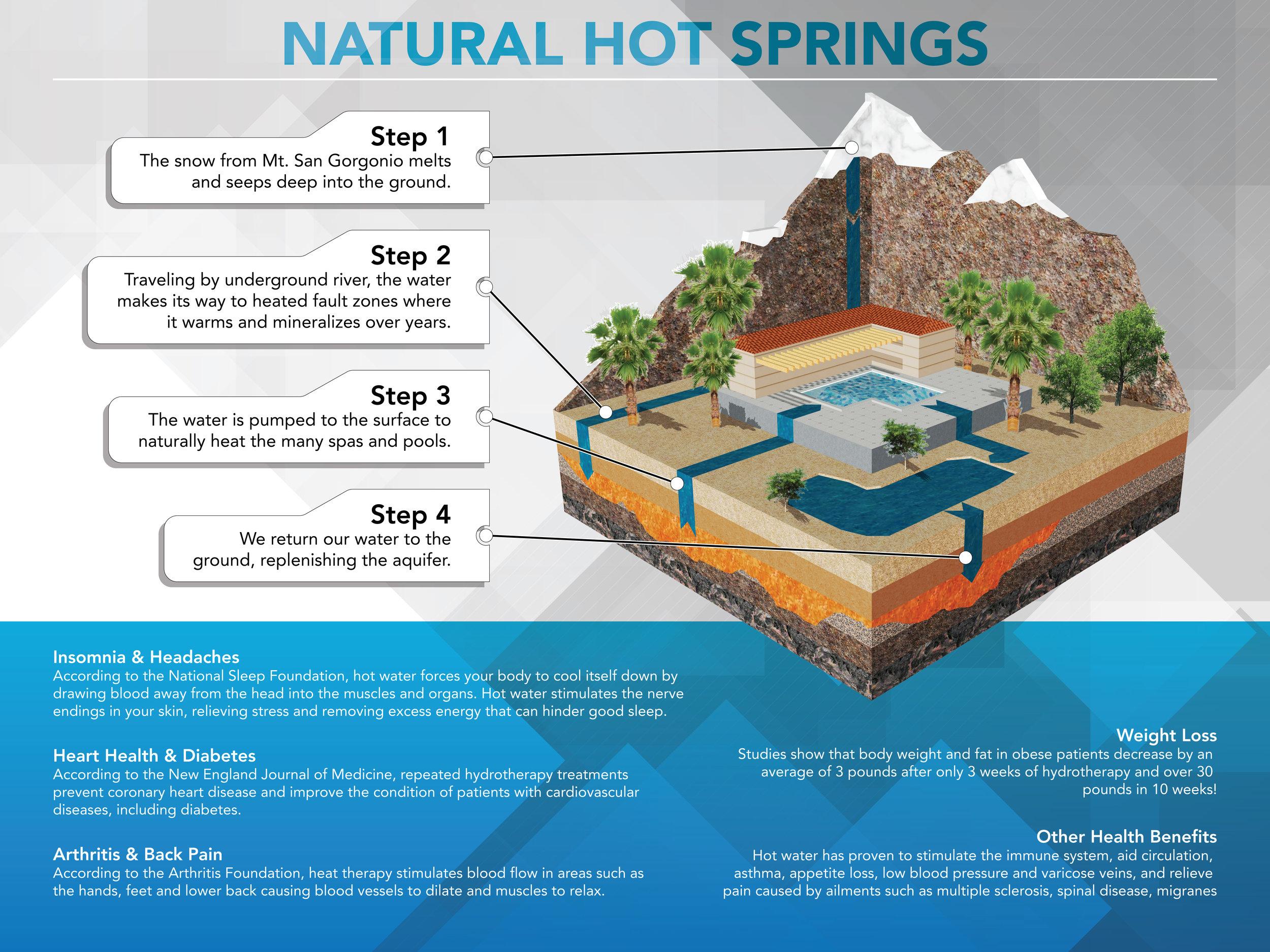 Natural Hot Springs Poster-01.jpeg
