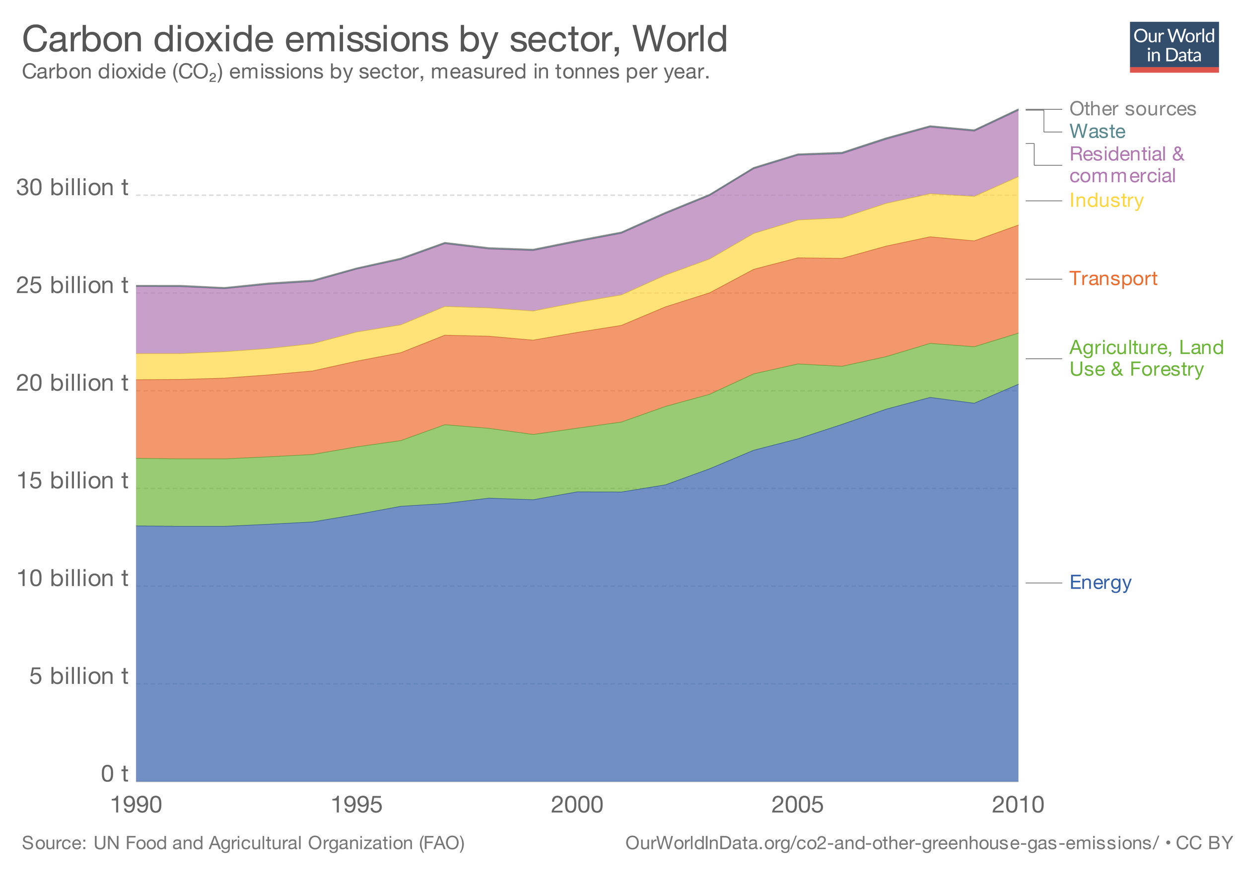 "© ""CO2 and Other Greenhouse Gas Emissions."""