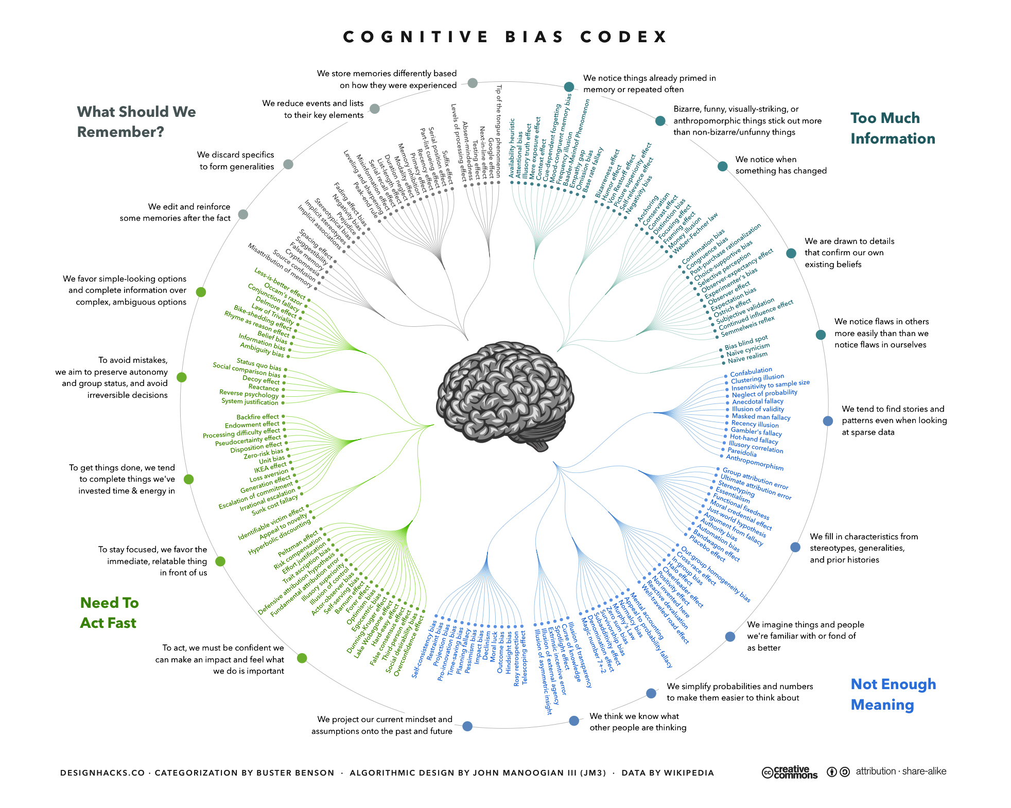 The_Cognitive_Bias_Codex_-_180+_biases,_designed_by_John_Manoogian_III_(jm3).png