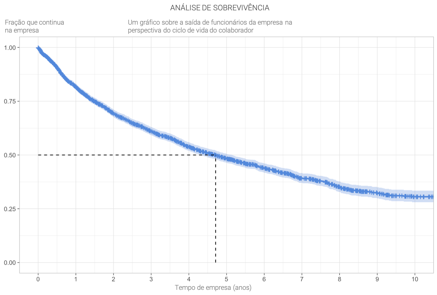 people-analytics-analise-de-sobrevivencia.png