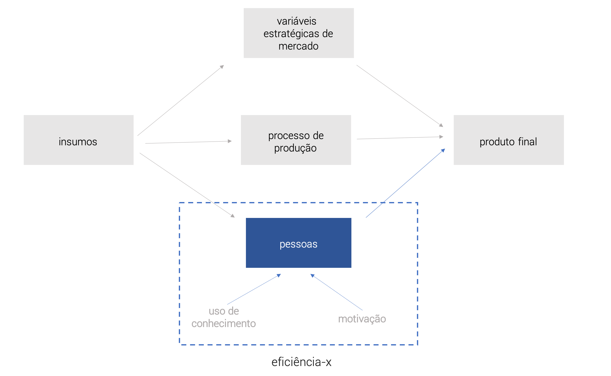"""Figura desenvolvida a partir do conceito de eficiência-x discutida no artigo original Allocative efficiency vs. """"X-Efficiency"""", Reserach in The American Economic Review (1966). Nota-se que entre os insumos e produtos encontram-se três elementos que afetam diretamente o processo de produção do produto ou serviço da empresa. O primeiro elemento se refere às variáveis estratégicas de mercado, que são muito discutidas nos modelos de Organização Industrial e consideradas relevantes para as áreas de planejamento estratégico das empresas. O segundo elemento é o processo de produção, isto é, a maneira pela qual os recursos (genericamente denominados de terra, capital e trabalho) são utilizados para deixar a produção mais eficiente. Por fim, o terceiro elemento se refere justamente à eficiência-x, onde se observa que alterações dentro da empresa impactam diretamente as pessoas por meio do uso de conhecimento e motivação, aumentado a performance produtiva dos trabalhadores e a quantidade produzida."""