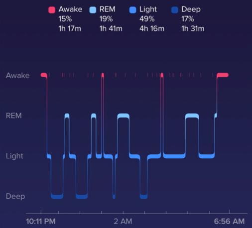 Sleep Graph | 9 Natural Ways to Get Better Sleep | Four Wellness Co.