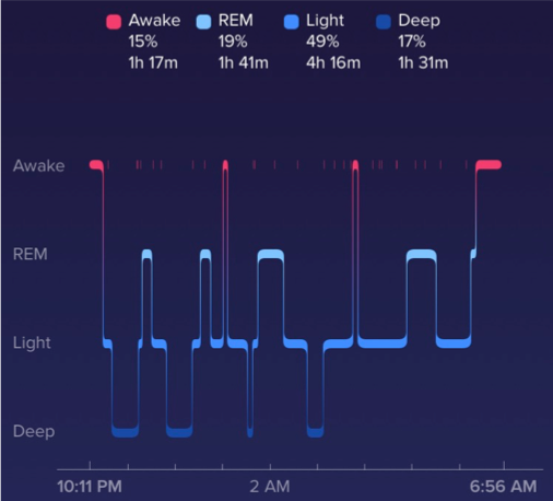 Sleep Graph // 9 Natural Ways to Get Better Sleep // Four Wellness Co.