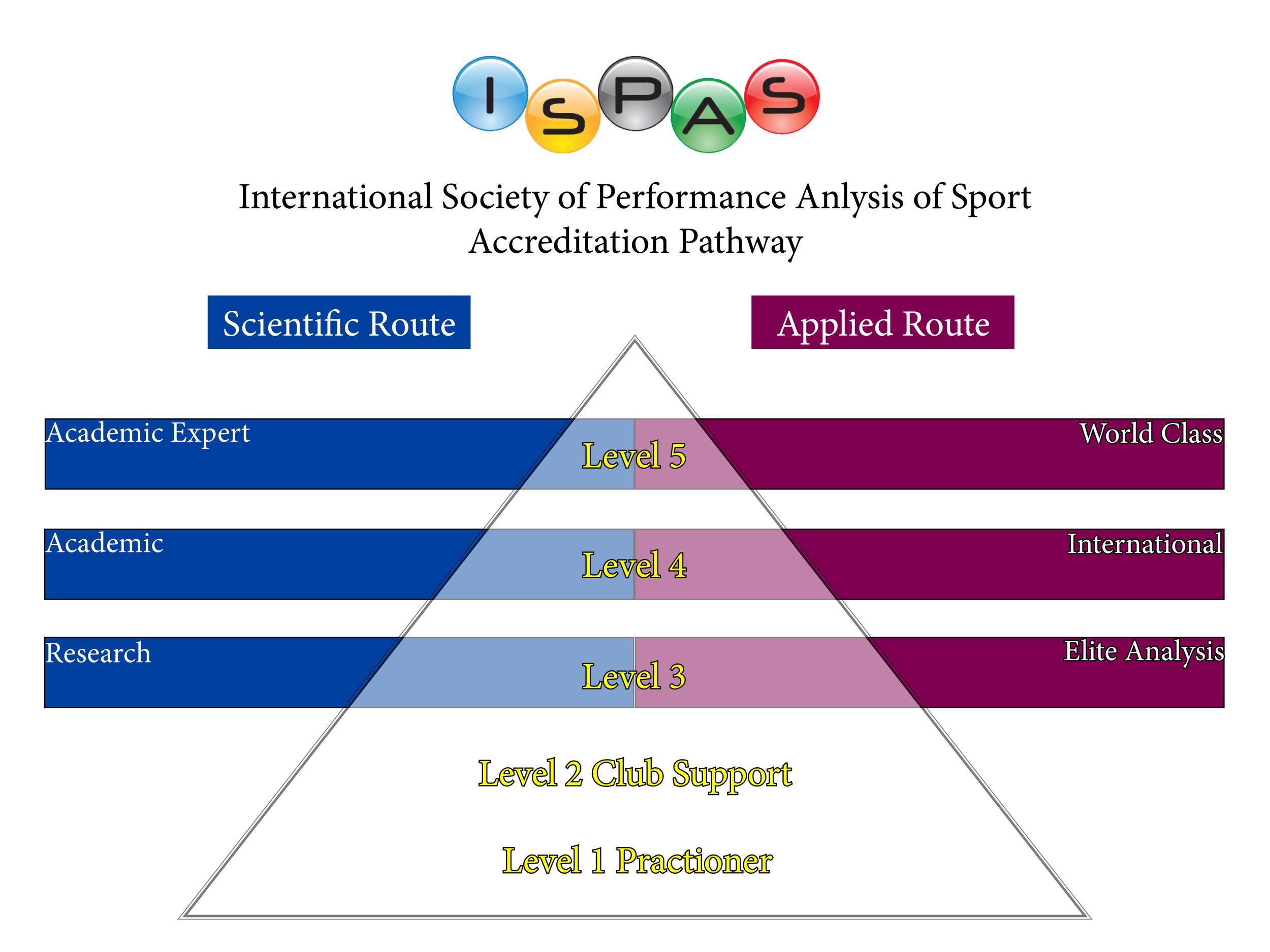Source: ISPAS.org