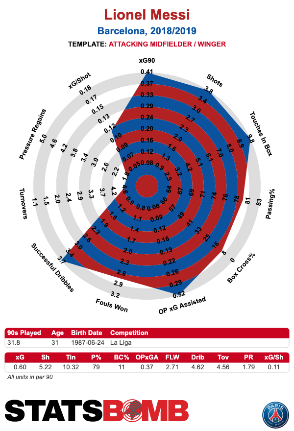 Messi's 2018/19 STATSBOMB Profile