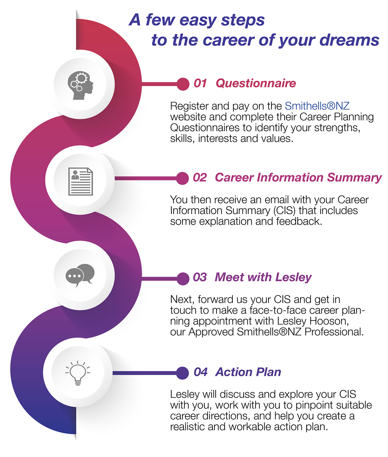 Four clear steps that show the process to complete Smithells questionnaires' and career path development with Lesley
