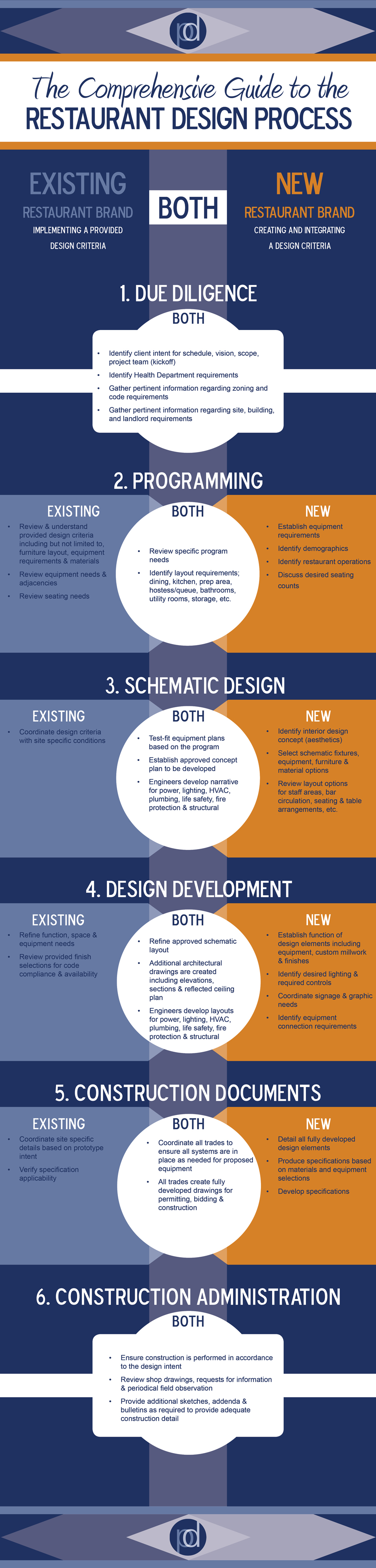 Comprehensive-Guide-to-Restaurant-Design-Process-Infographic.jpg