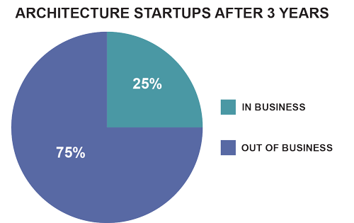 Architecture-Startups-Pie-Chart.png