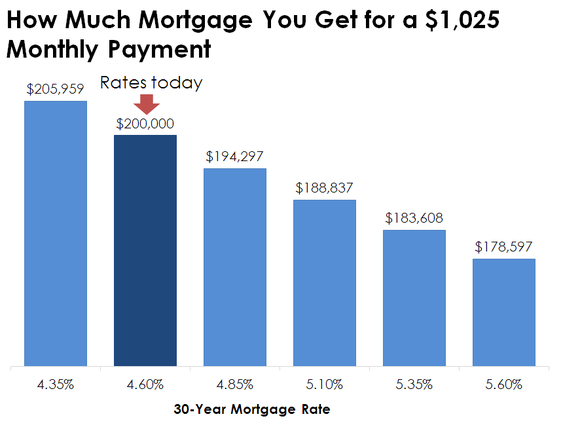 mortgage-rates-affect-amount-you-can-borrow_large.png