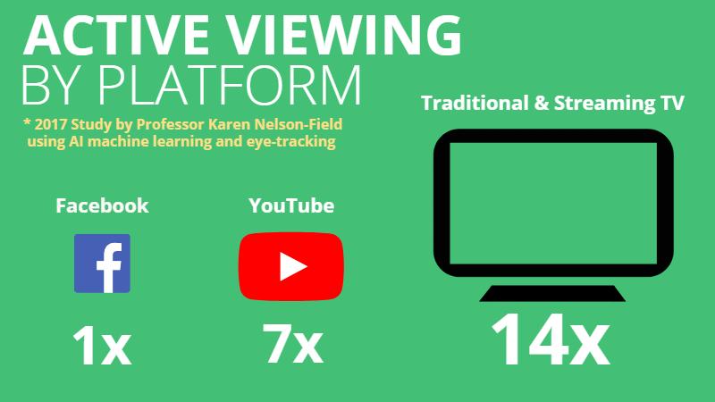 Platform Viewing